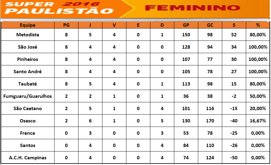 classificamaiofeminino